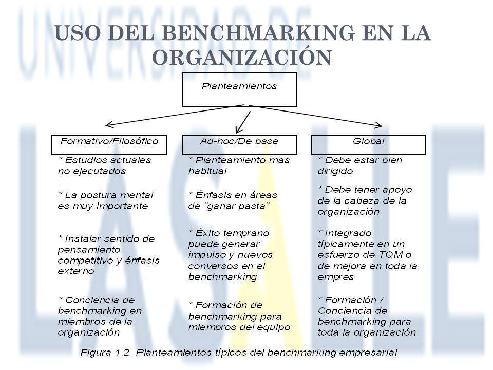 USO DEL BENCHMARKING EN LA ORGANIZACIÓN
