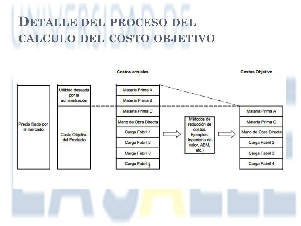 Detalle del proceso del calculo del costo objetivo