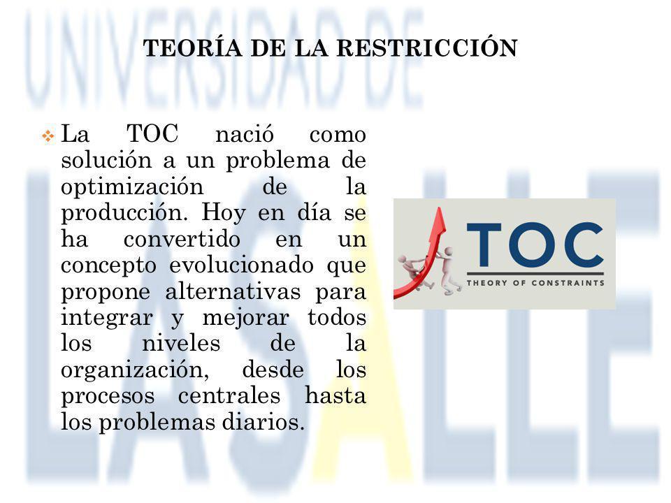 TEORÍA DE LA RESTRICCIÓN