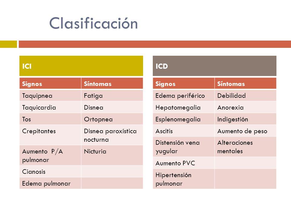 Clasificación ICI ICD Signos Síntomas Taquipnea Fatiga Taquicardia