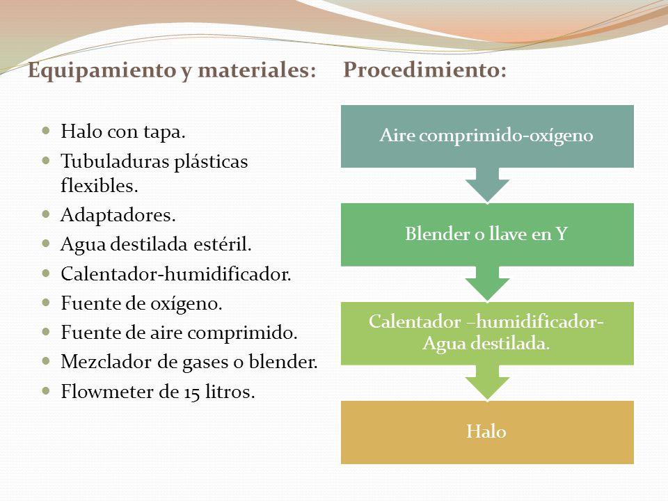 Equipamiento y materiales: Procedimiento: