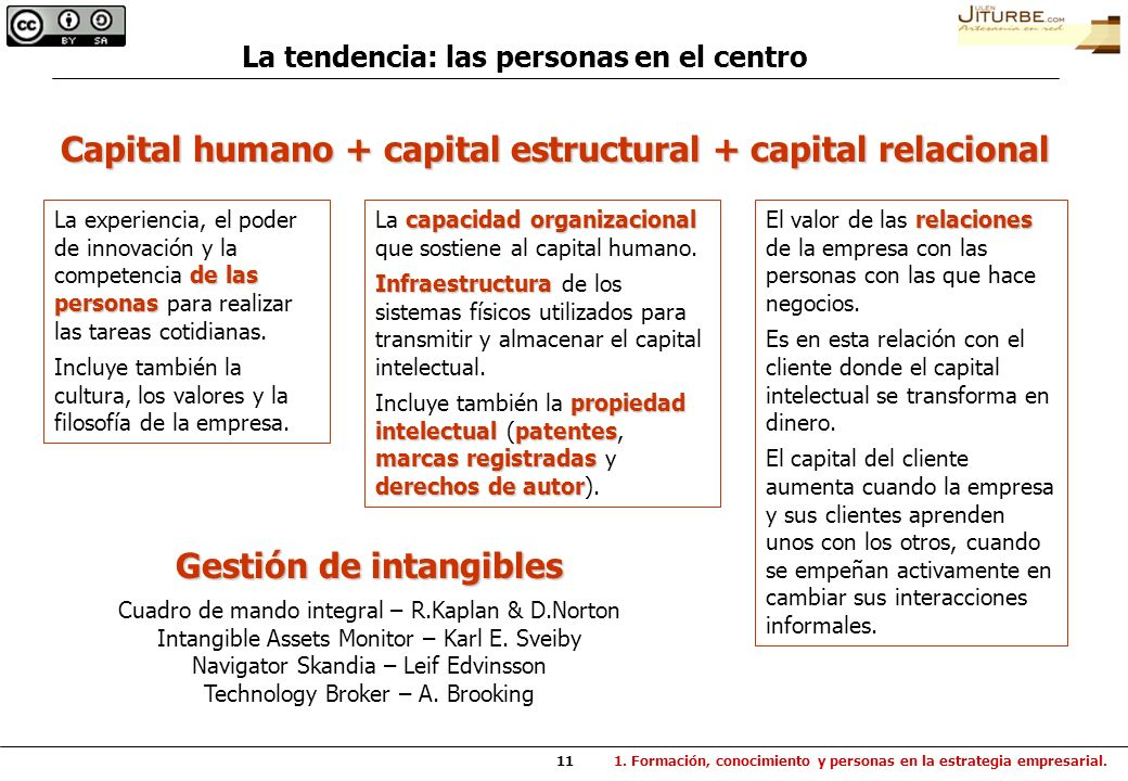 Capital humano + capital estructural + capital relacional