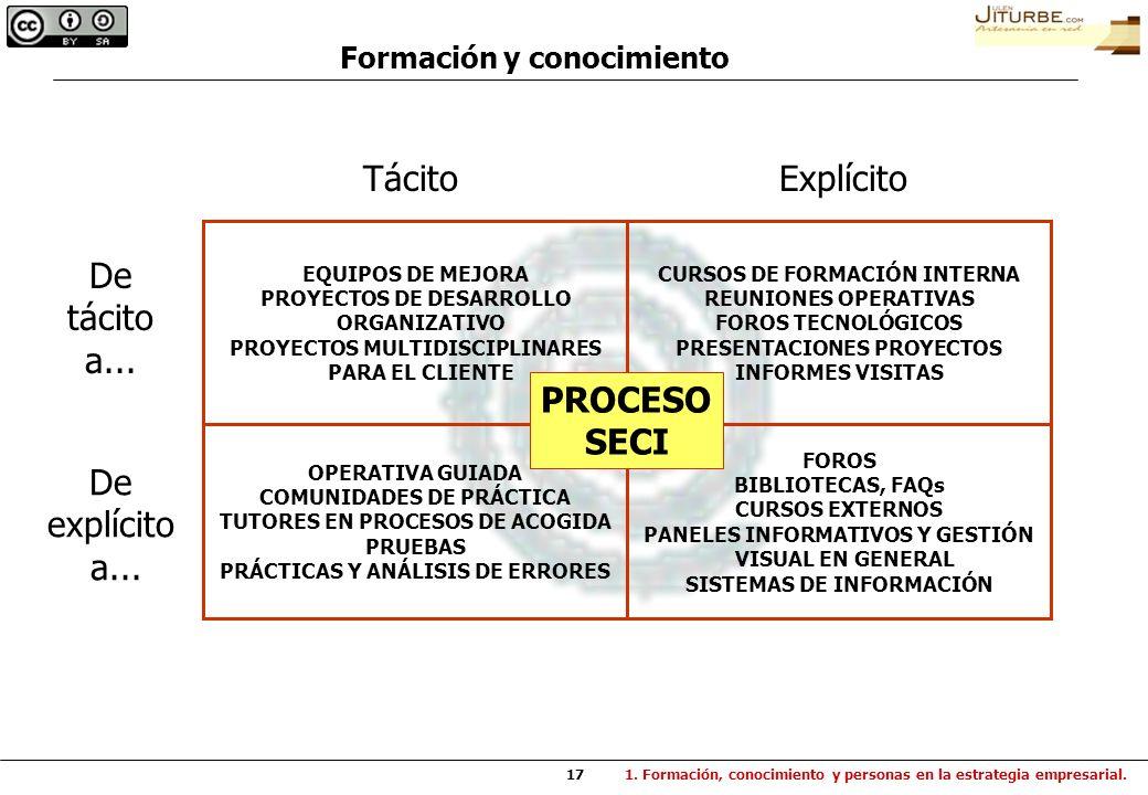 Tácito Explícito De tácito a... PROCESO SECI De explícito a...