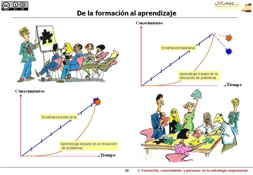 De la formación al aprendizaje