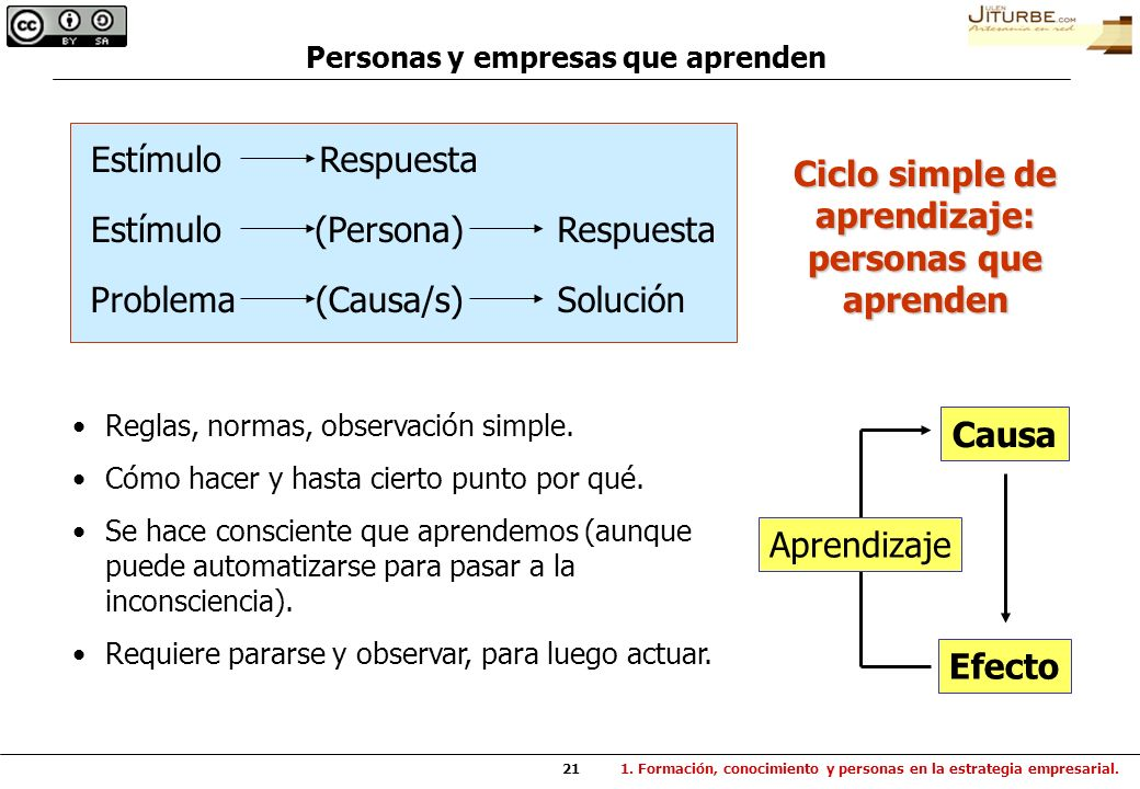 Ciclo simple de aprendizaje: personas que aprenden Causa Efecto