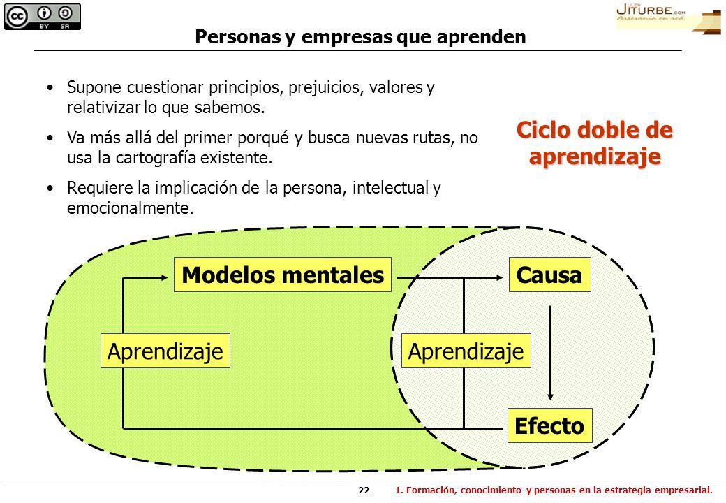Personas y empresas que aprenden Ciclo doble de aprendizaje