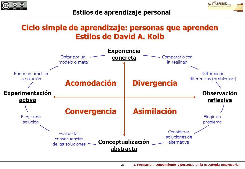 Ciclo simple de aprendizaje: personas que aprenden