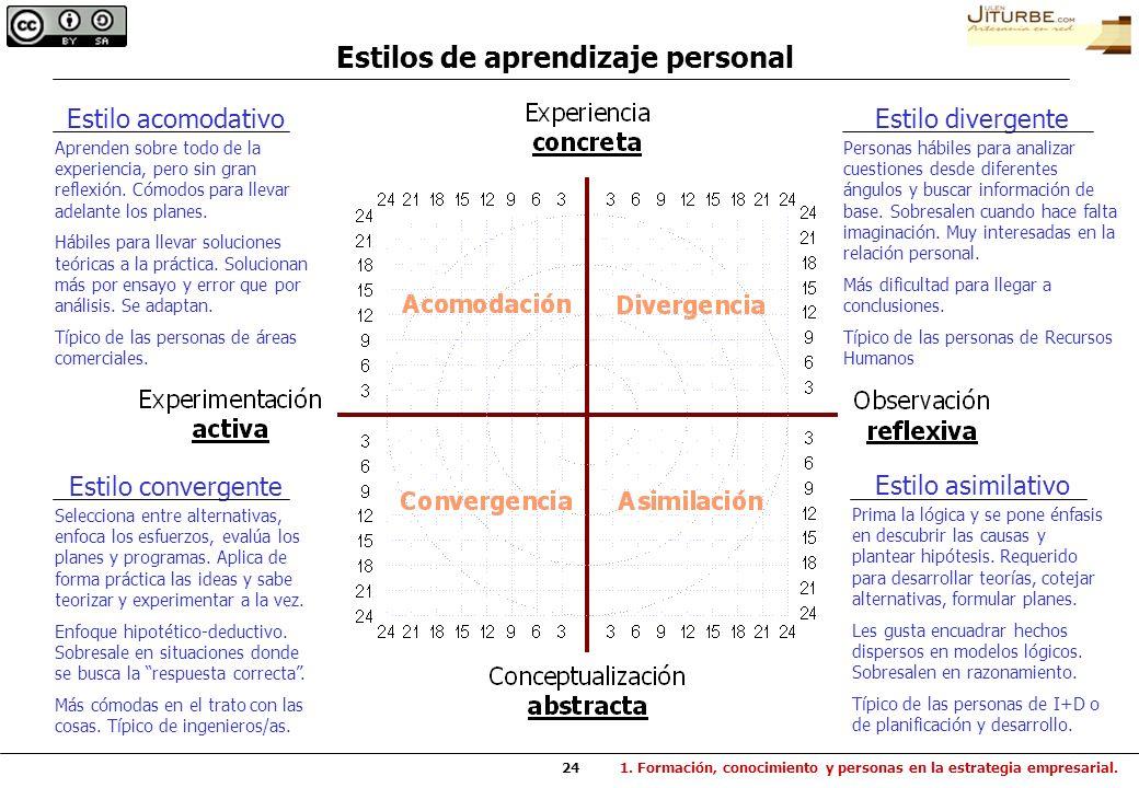 Estilos de aprendizaje personal