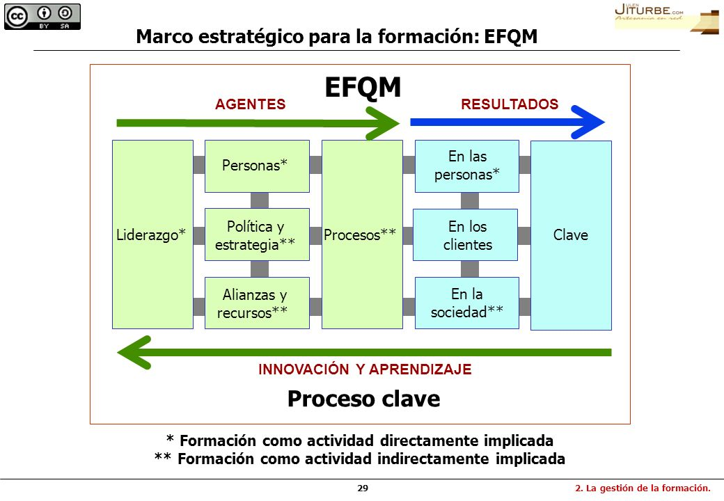 EFQM Proceso clave Marco estratégico para la formación: EFQM AGENTES