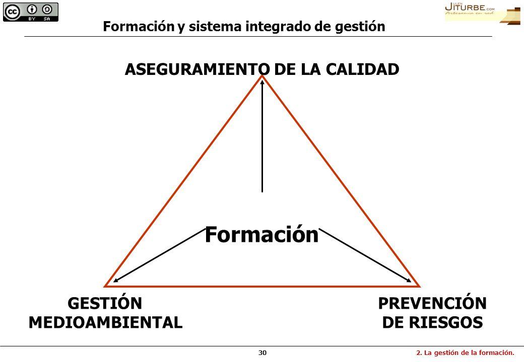 Formación y sistema integrado de gestión ASEGURAMIENTO DE LA CALIDAD