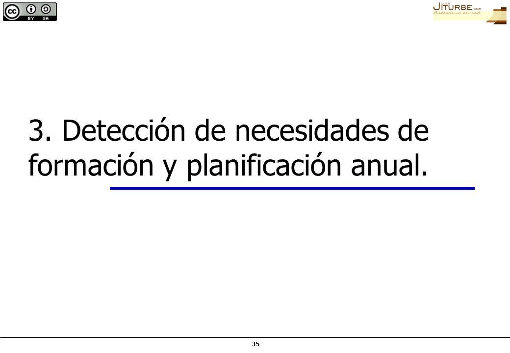 3. Detección de necesidades de formación y planificación anual.