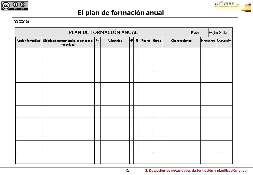 El plan de formación anual