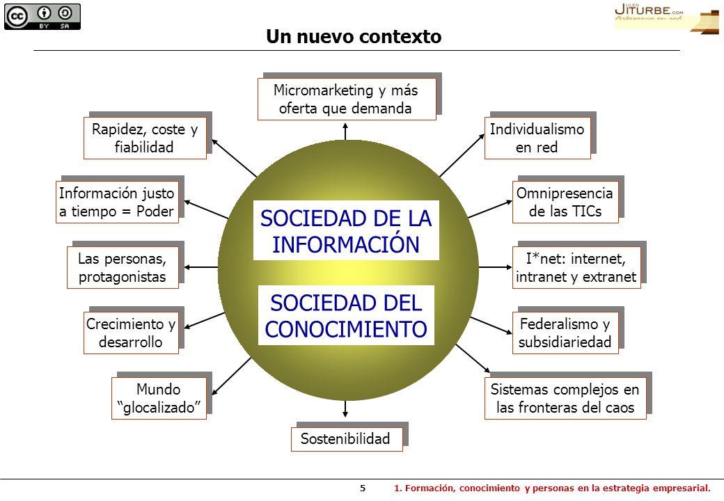 SOCIEDAD DE LA INFORMACIÓN SOCIEDAD DEL CONOCIMIENTO Un nuevo contexto