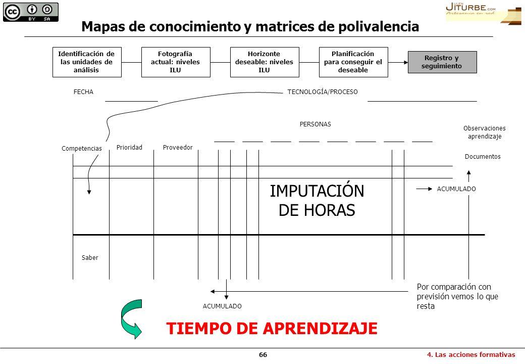 IMPUTACIÓN DE HORAS TIEMPO DE APRENDIZAJE