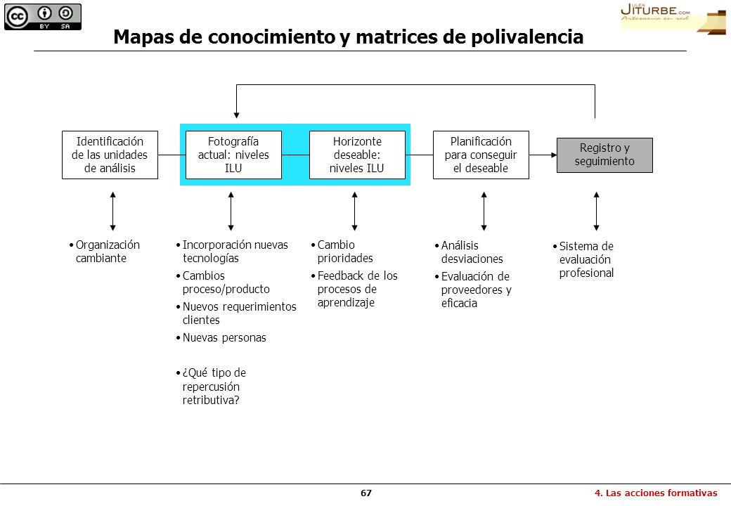 Mapas de conocimiento y matrices de polivalencia