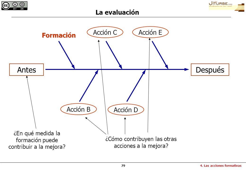 Antes Después La evaluación Acción C Acción E Formación Acción B