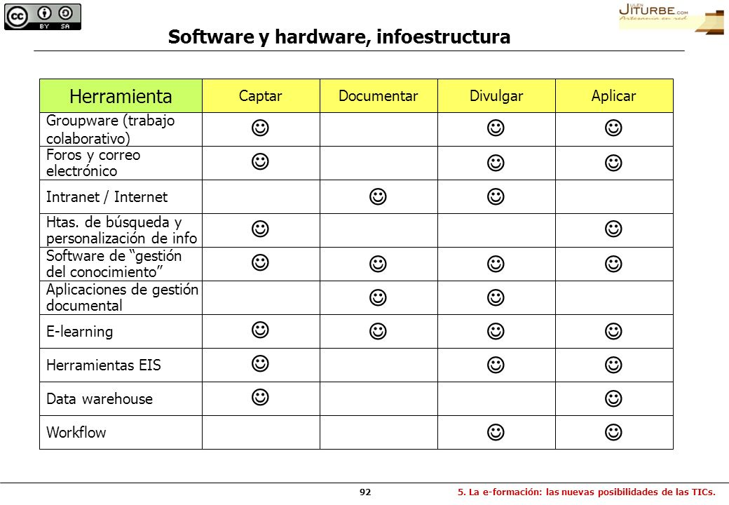 Software y hardware, infoestructura