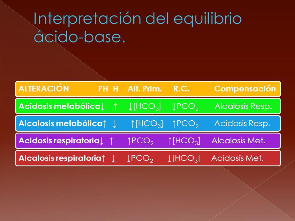 Interpretación del equilibrio ácido-base.