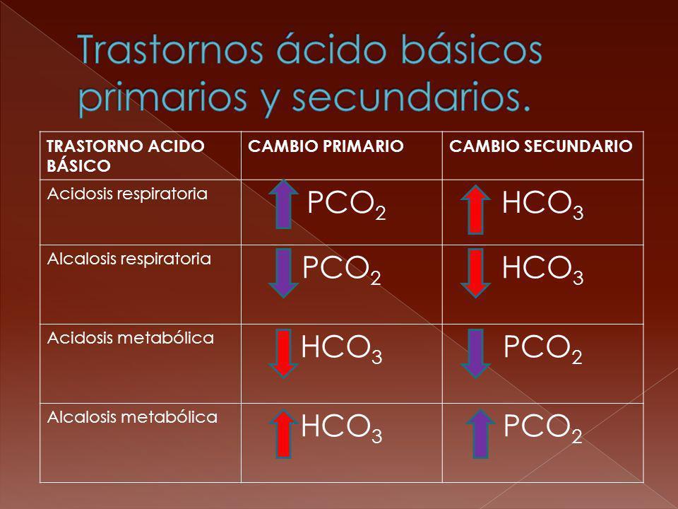 Trastornos ácido básicos primarios y secundarios.
