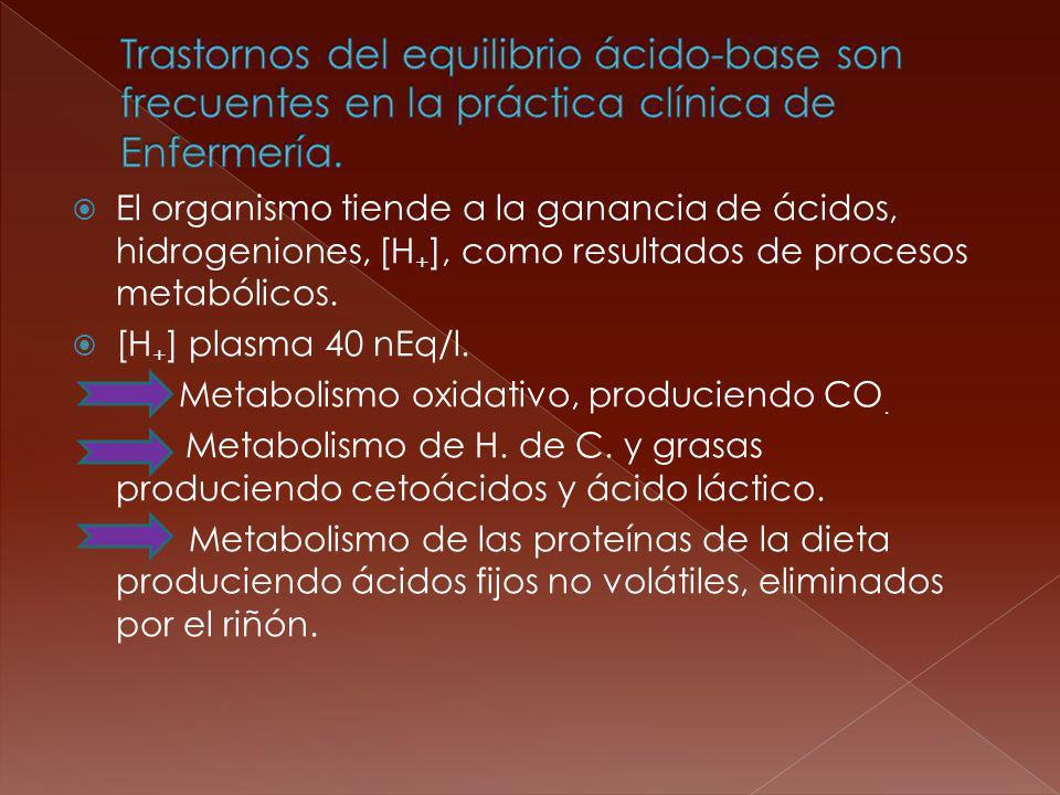 Trastornos del equilibrio ácido-base son frecuentes en la práctica clínica de Enfermería.