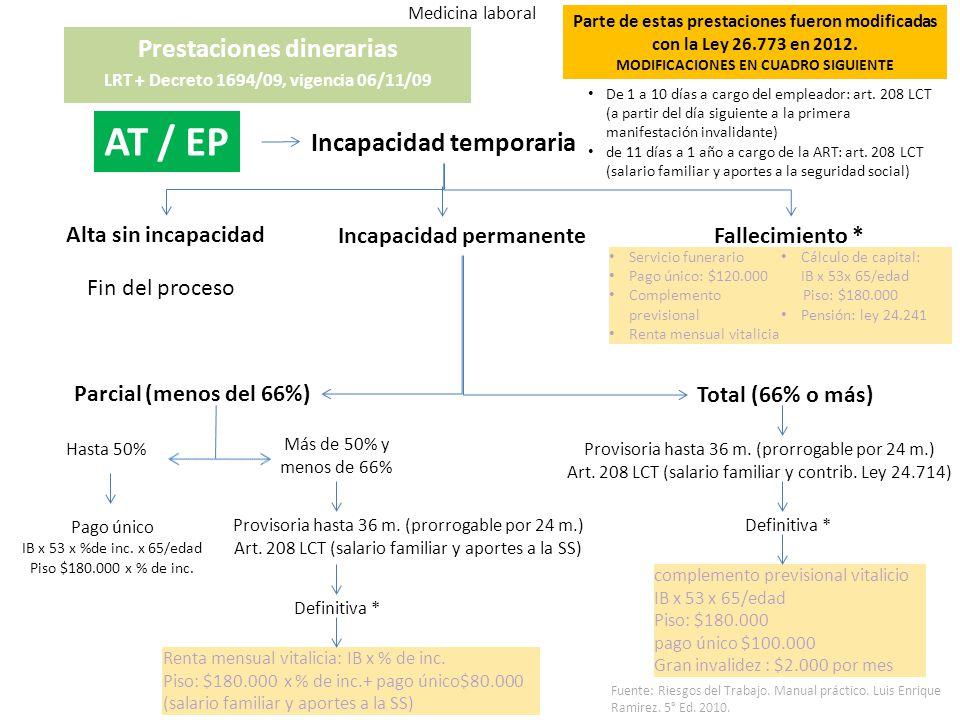 AT / EP Prestaciones dinerarias Incapacidad temporaria