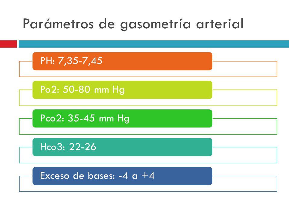 Parámetros de gasometría arterial