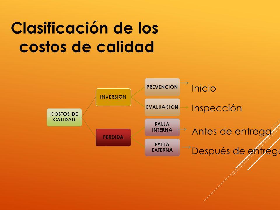 Clasificación de los costos de calidad Inicio Inspección
