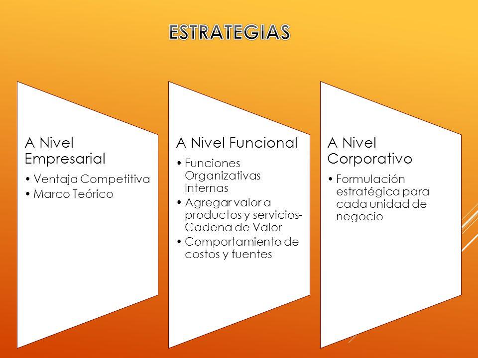 ESTRATEGIAS A Nivel Empresarial A Nivel Funcional A Nivel Corporativo