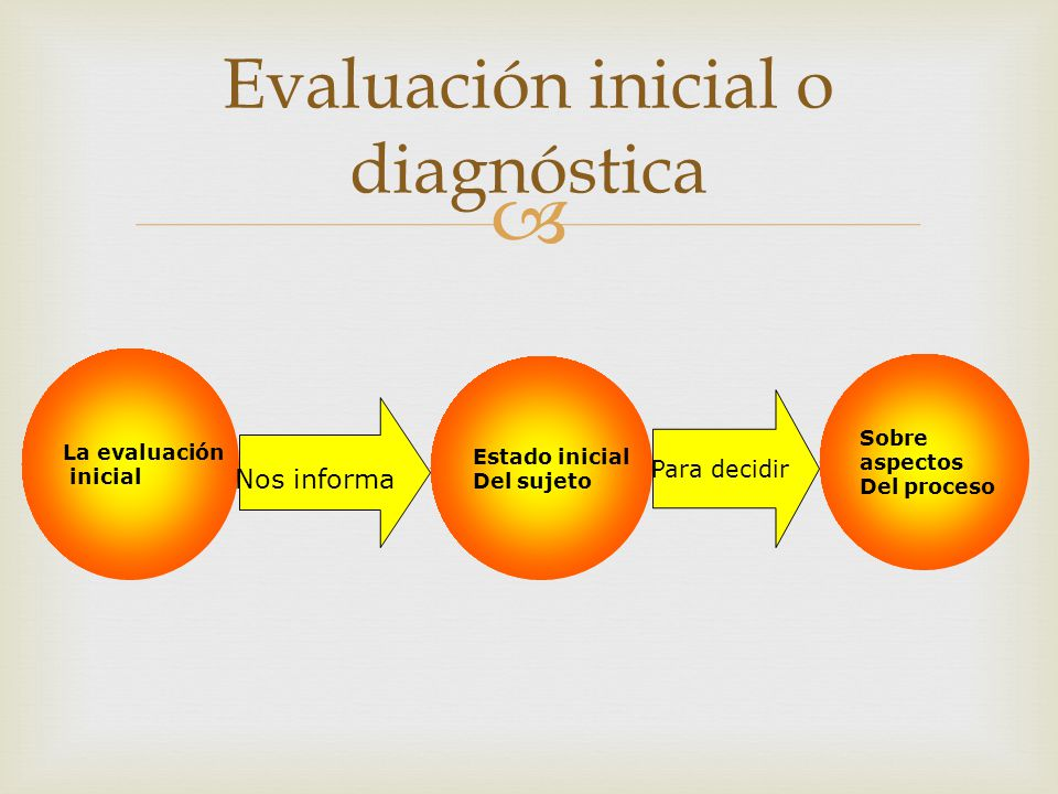 Evaluación inicial o diagnóstica