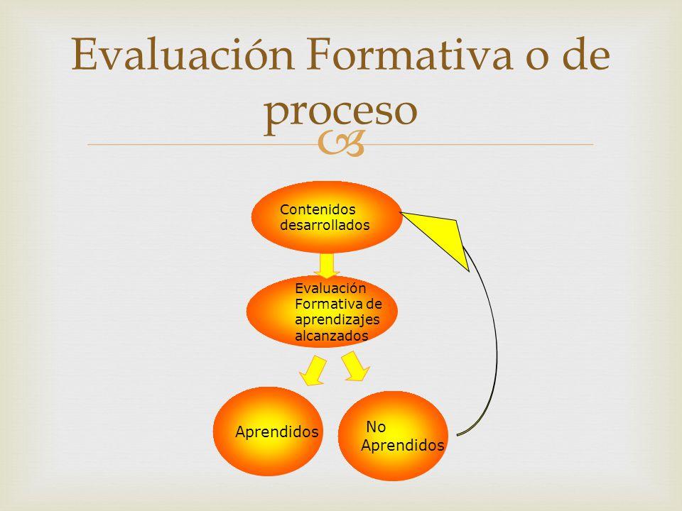 Evaluación Formativa o de proceso