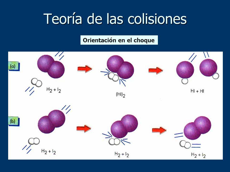 Teoría de las colisiones