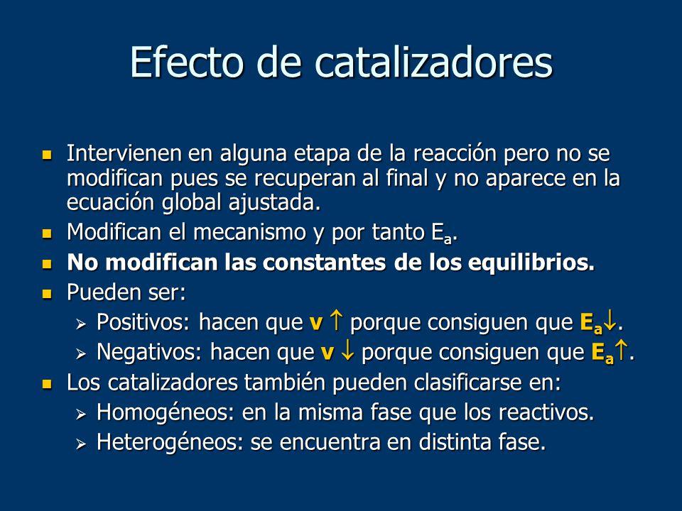 Efecto de catalizadores