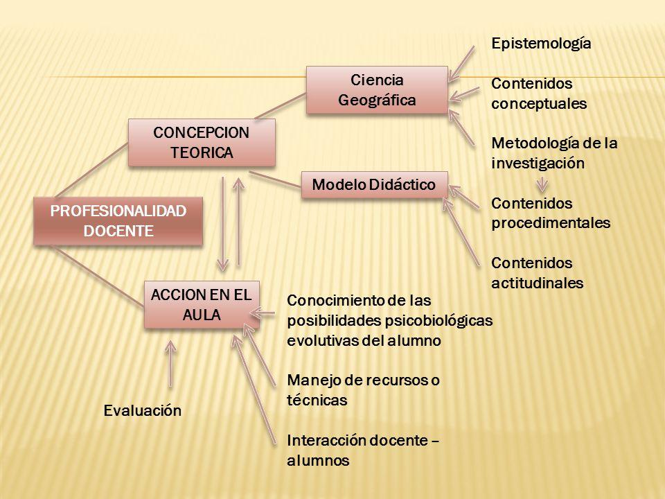 Epistemología Contenidos conceptuales. Metodología de la investigación. Contenidos procedimentales.