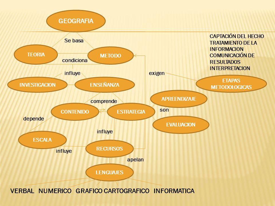VERBAL NUMERICO GRAFICO CARTOGRAFICO INFORMATICA