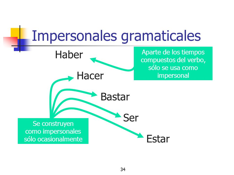 Impersonales gramaticales
