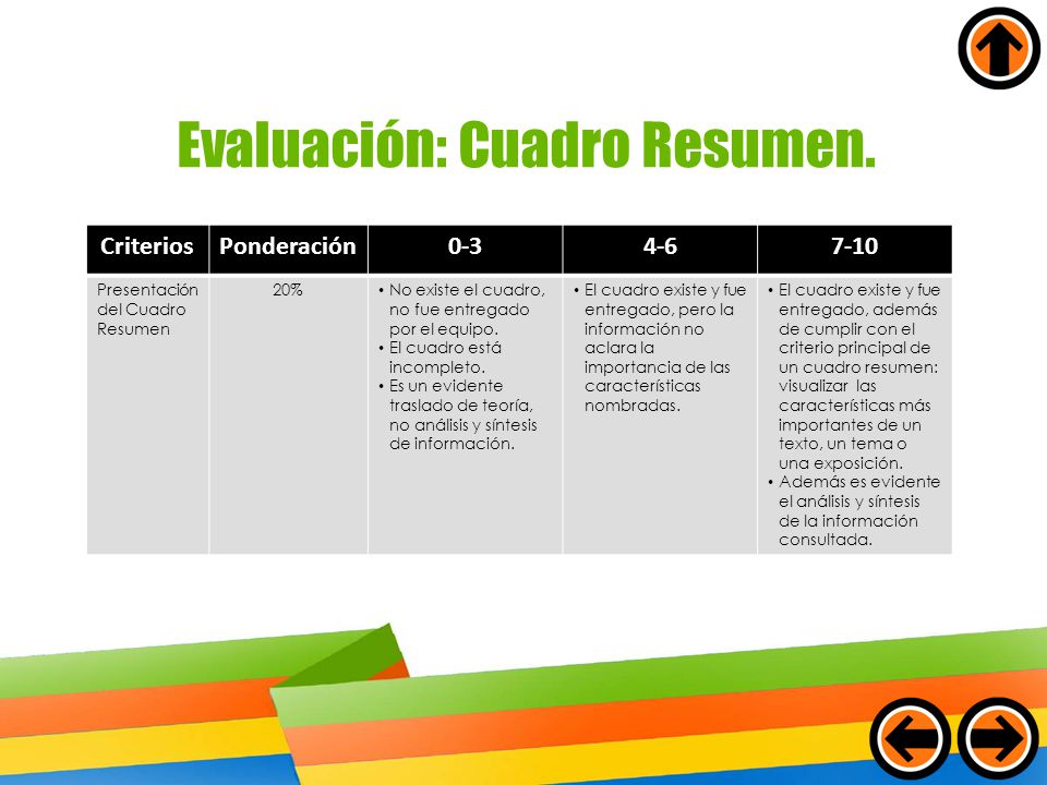Evaluación: Cuadro Resumen.