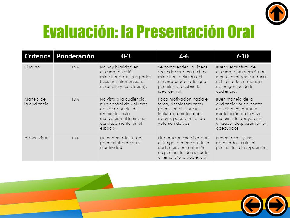 Evaluación: la Presentación Oral