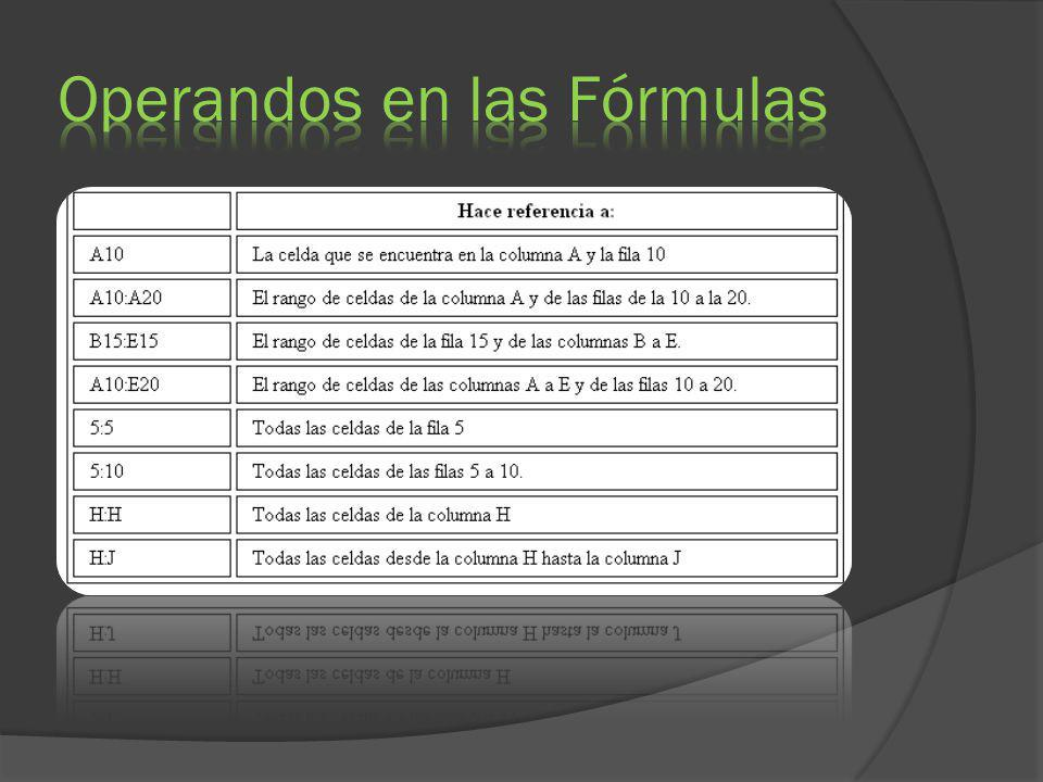 Operandos en las Fórmulas