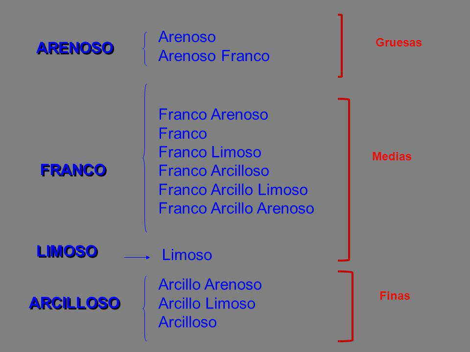 Franco Arcillo Arenoso FRANCO