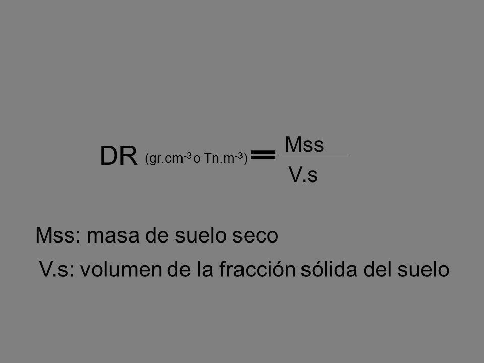 DR Mss V.s Mss: masa de suelo seco