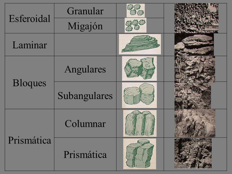 Esferoidal Granular Migajón Laminar Bloques Angulares Subangulares Prismática Columnar