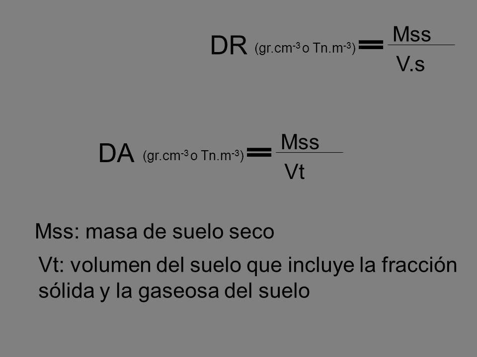 DR DA Mss V.s Mss Vt Mss: masa de suelo seco