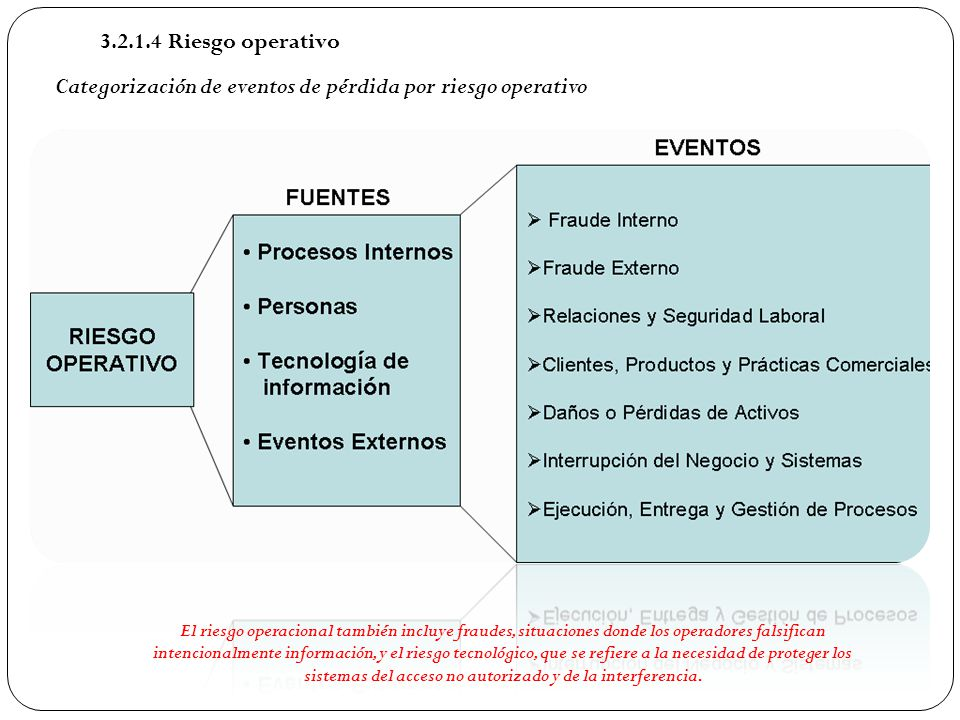 Categorización de eventos de pérdida por riesgo operativo