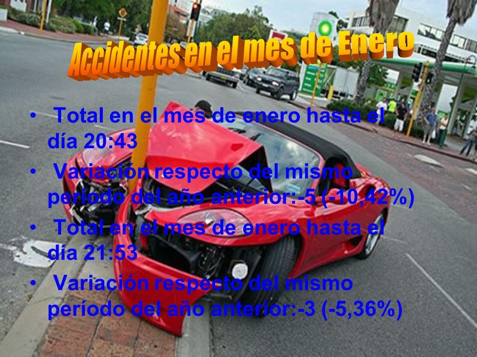 Accidentes en el mes de Enero
