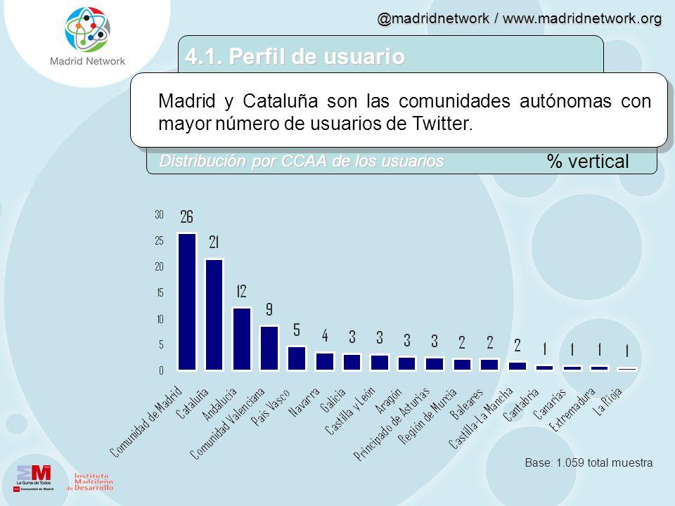 4.1. Perfil de usuarioMadrid y Cataluña son las comunidades autónomas con mayor número de usuarios de Twitter.