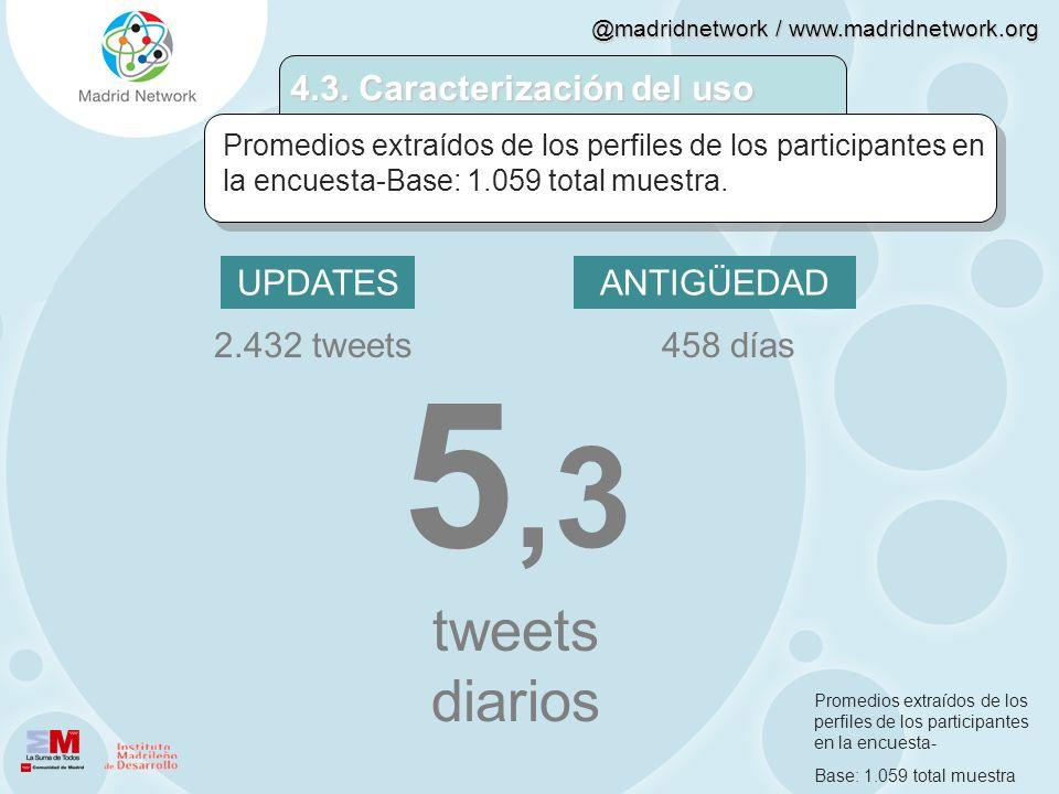 5,3 tweets diarios 4.3. Caracterización del uso UPDATES ANTIGÜEDAD