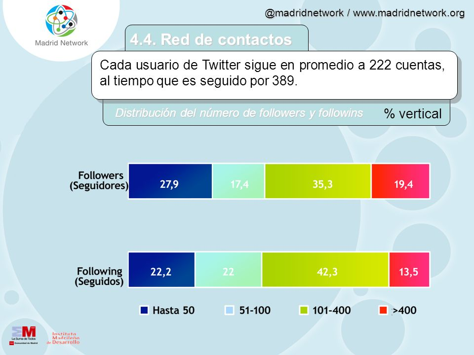 4.4. Red de contactos Cada usuario de Twitter sigue en promedio a 222 cuentas, al tiempo que es seguido por 389.