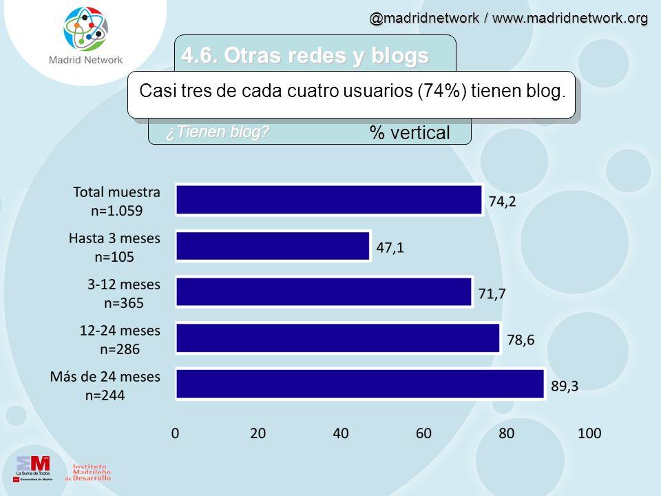 4.6. Otras redes y blogs Casi tres de cada cuatro usuarios (74%) tienen blog.