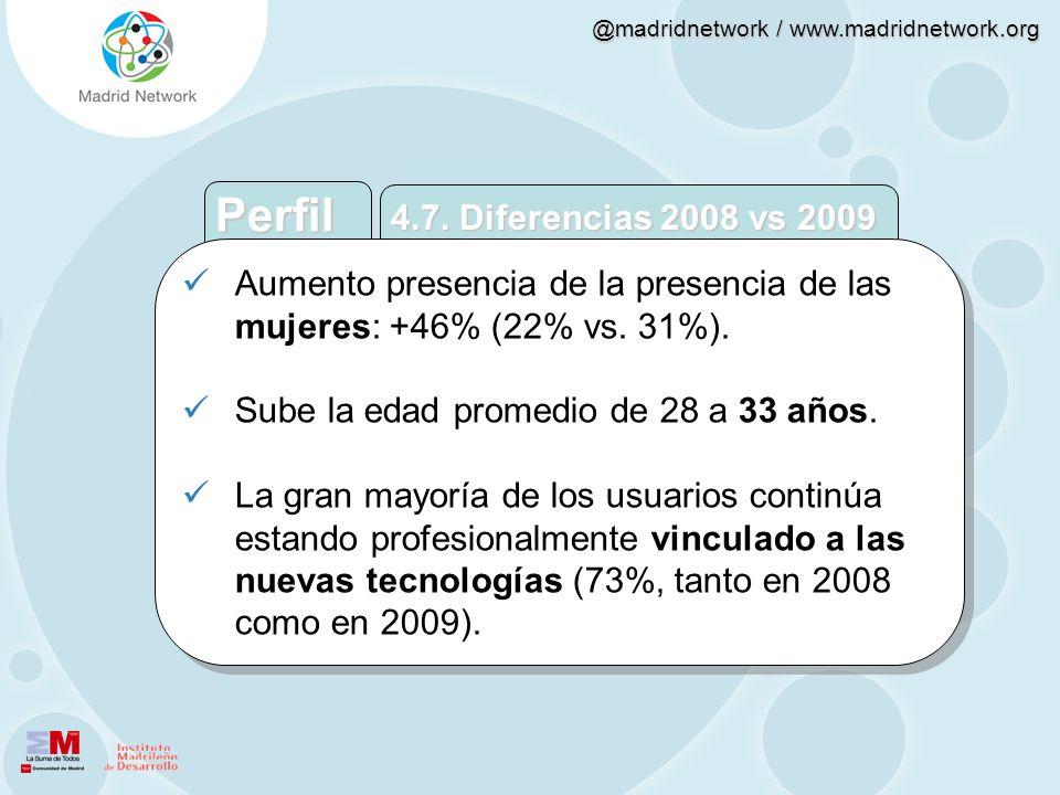 Perfil 4.7. Diferencias 2008 vs 2009. Aumento presencia de la presencia de las mujeres: +46% (22% vs. 31%).