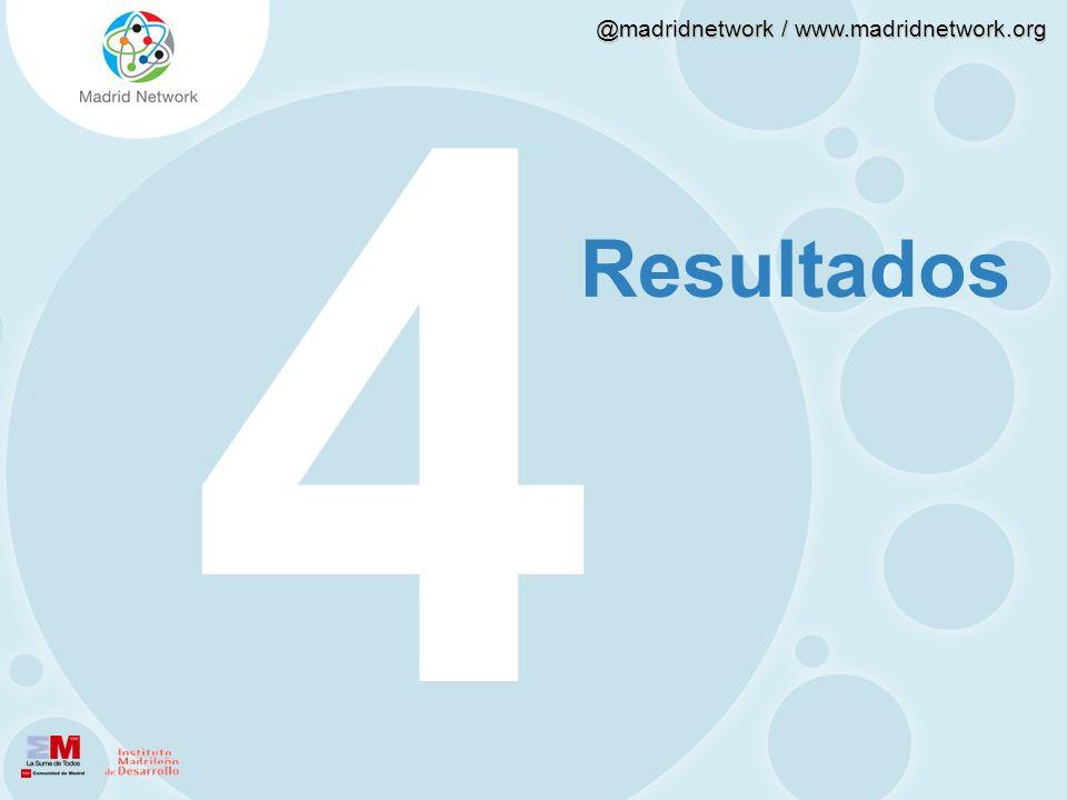 4321 Resultados